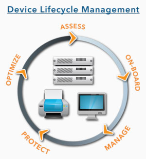 Device Lifestyle Management
